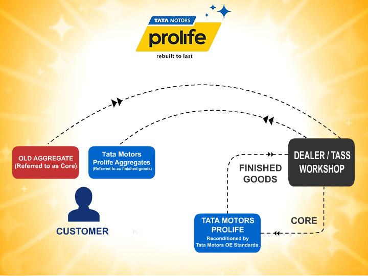Tata Motors CVBU Customer Care - Prolife Business